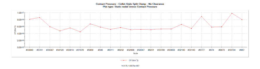 Contact pressure plot in a collet-style split clamp holding a lens cell with zero clearance