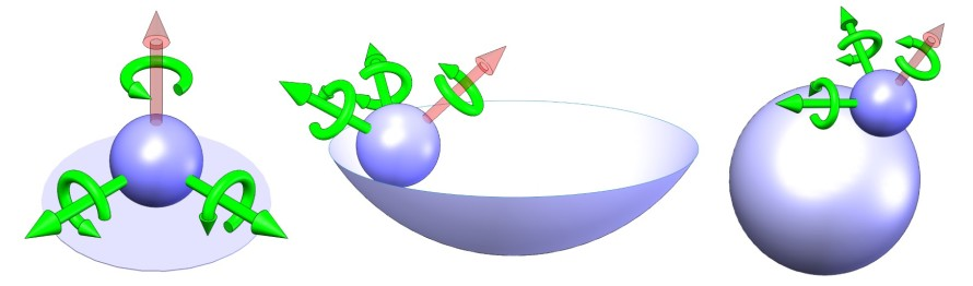 The kinematic constraint of a ball on a flat, concave, or convex surface produces five degrees of freedom