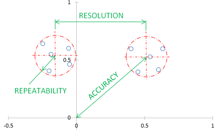 Accuracy, Repeatability, and Resolution in Precision Machines and Instruments