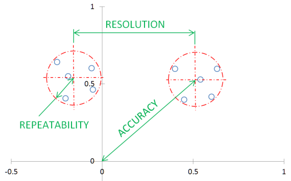 Accuracy, Repeatability, and Resolution Defined