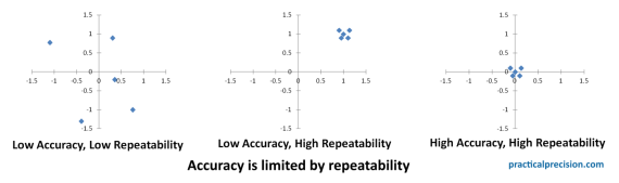 Accuracy is limited by repeatability. A repeatable system can be adjusted to improve accuracy.