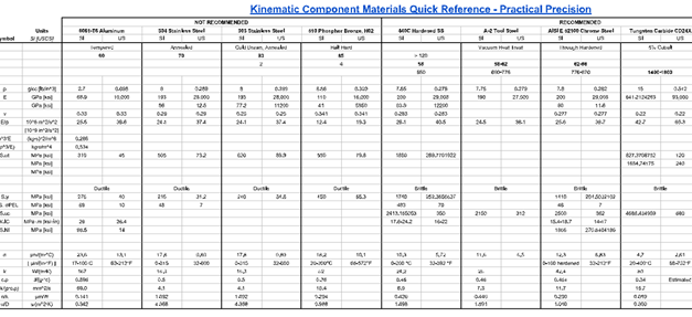 Selecting Materials for Kinematic Components