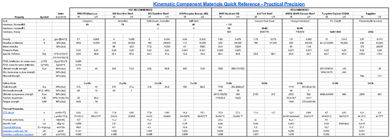 low resolution preview of kinematic component materials quick reference-table only-800w